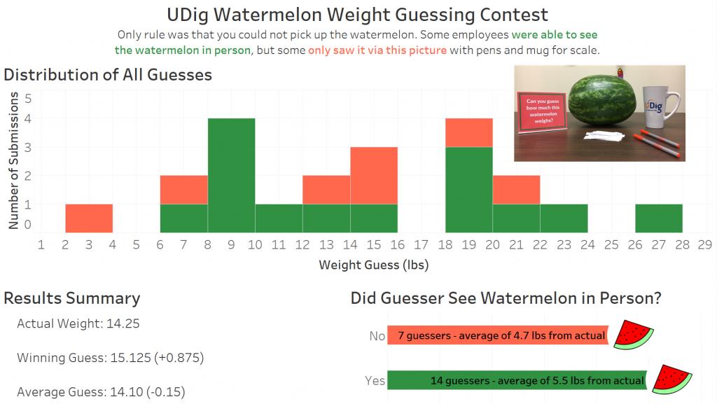 Watermelon Results