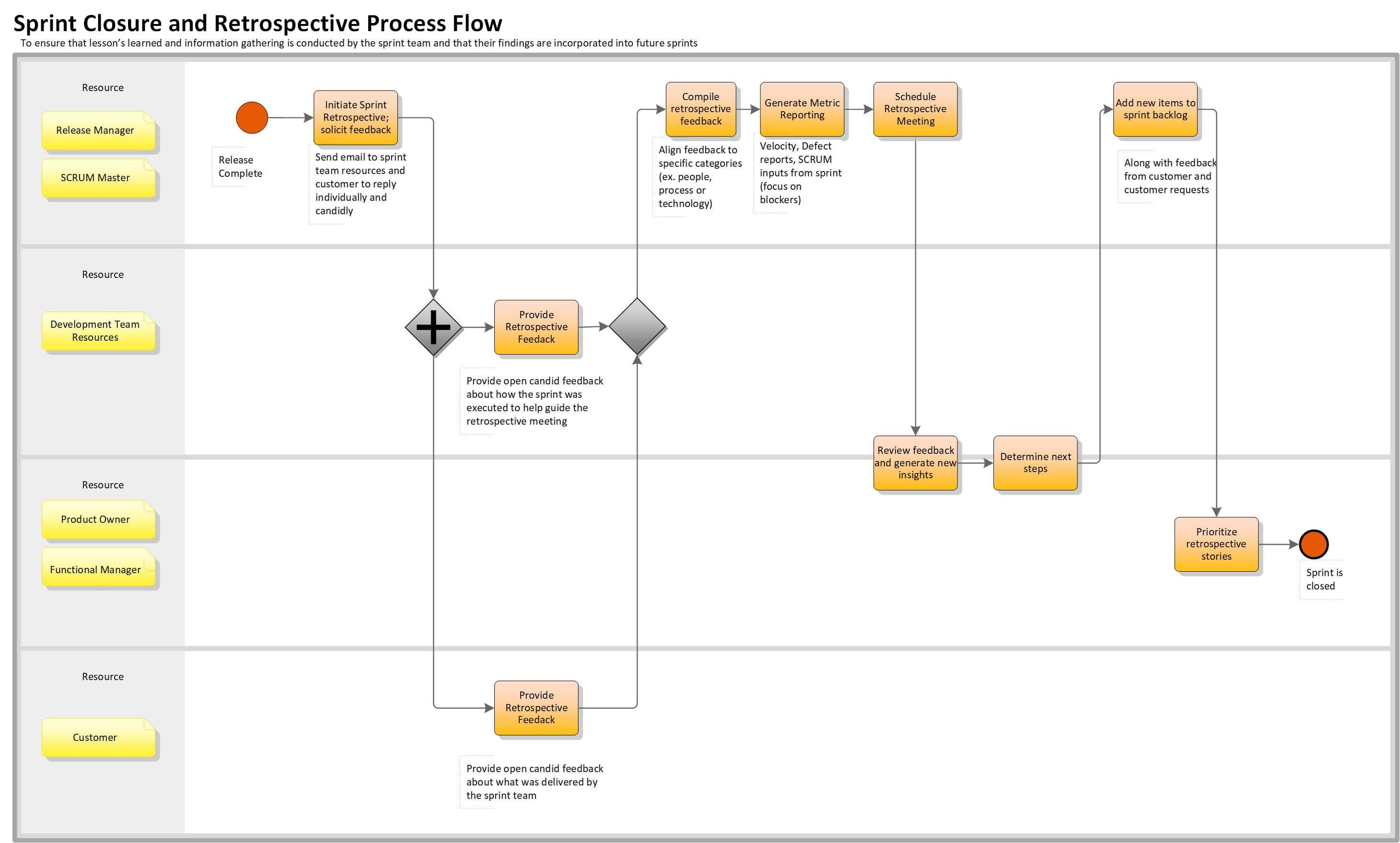 Retrospective Process