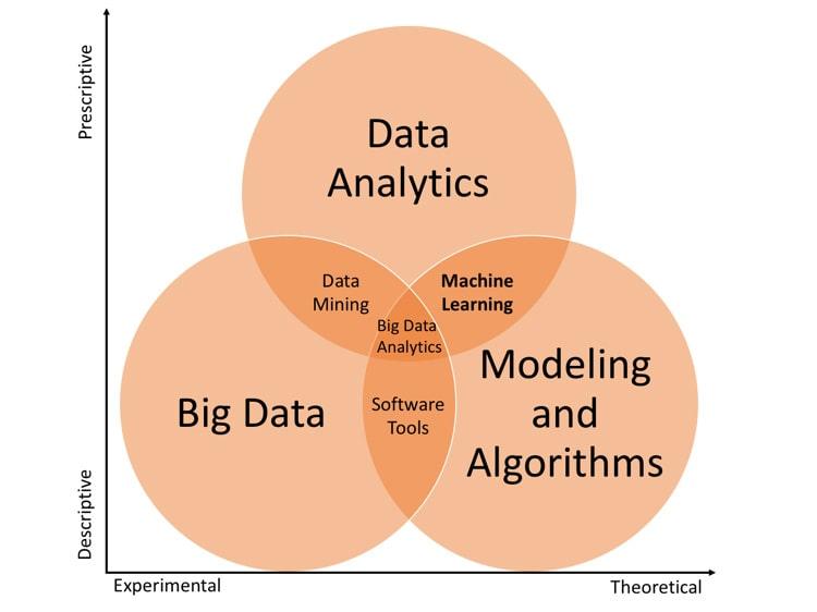 Machine Learning Figure 1