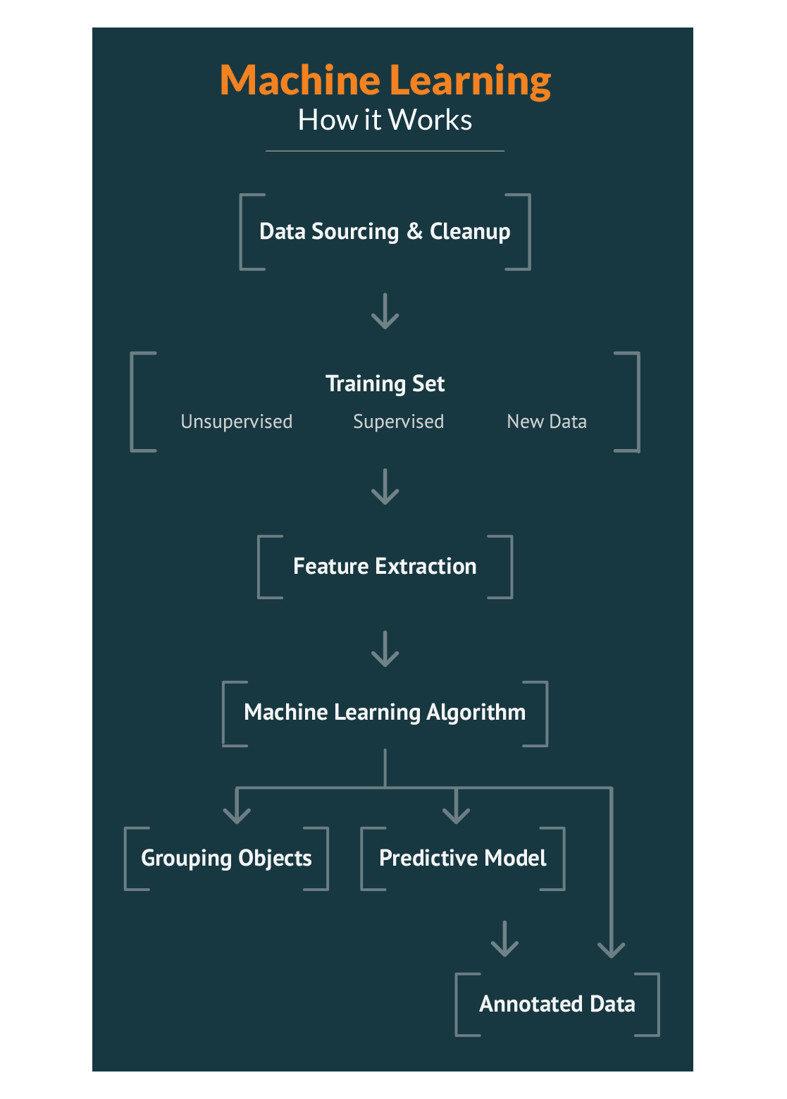 Machine Learning | Proof of Concepts