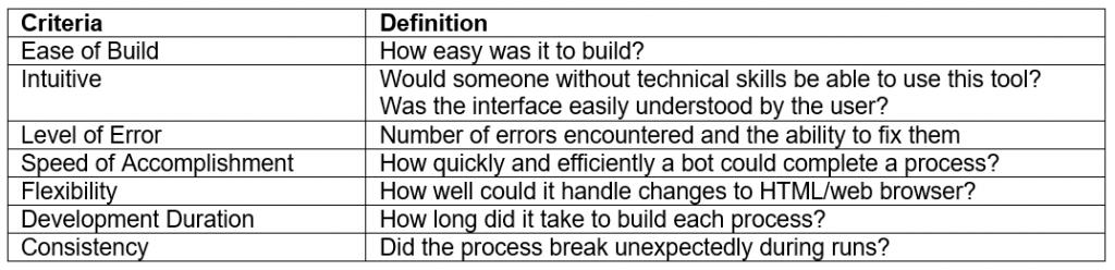 RPA build evaluation criteria
