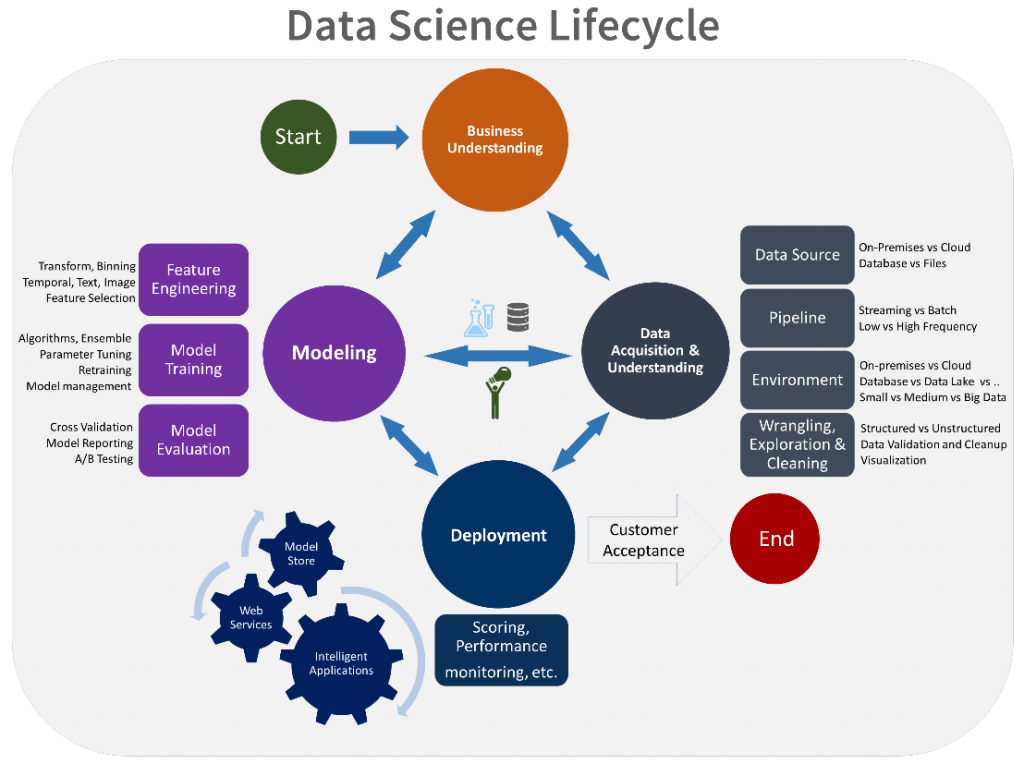 data science lifecycle