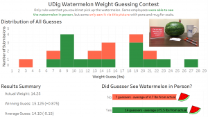 Watermelon Results